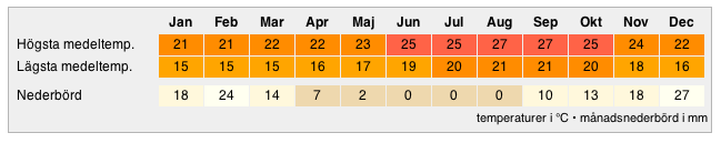 klimat gran canaria januari
